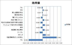 コンビニコンジョイント分析結果グラフ.jpg