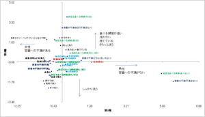 納豆数量化3類分析マップ洗い方.jpg