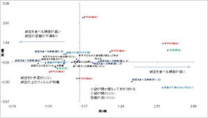 納豆数量化3類分析マップ.jpg
