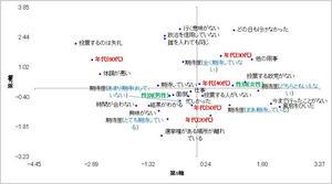 選挙数量化�V類結果.jpg